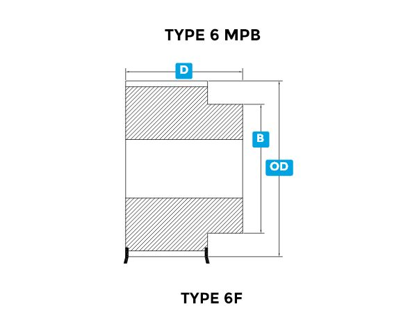DSHT DSPC equivalent to PolyChain® GT2-DSPC-14MX MPB-Type6MPB