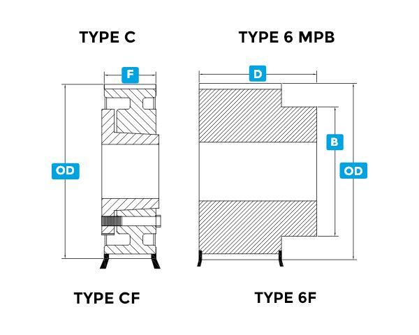 DSHT DSPG equivalent to PowerGrip® GT2-DSPC-5MGT-TypeC6MPB